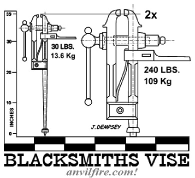 Two size vises - graphic by Jock Dempsey