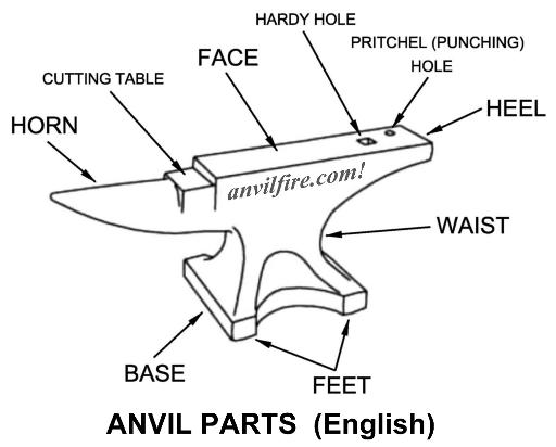 Anvil Parts in English
