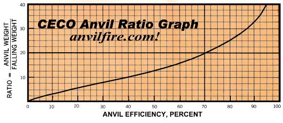 Anvil to Ram or Tup efficiency ratio