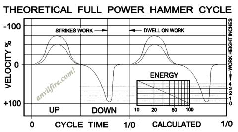 Theoretical Full Power Hammer Cycle - Velocity and Power